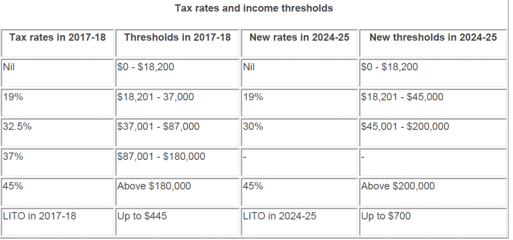 Tax rates and income thresholds
